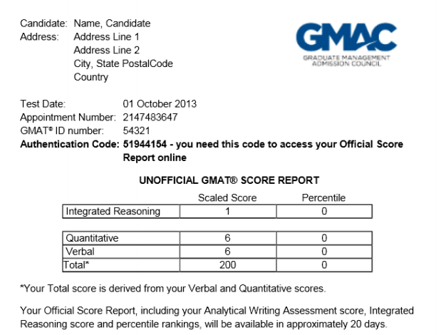 do gmat essay scores matter Gmat essay writing guide  to maximize your score, review our gmat essay tips, time management techniques, and essay template  no matter what the prompt, your.