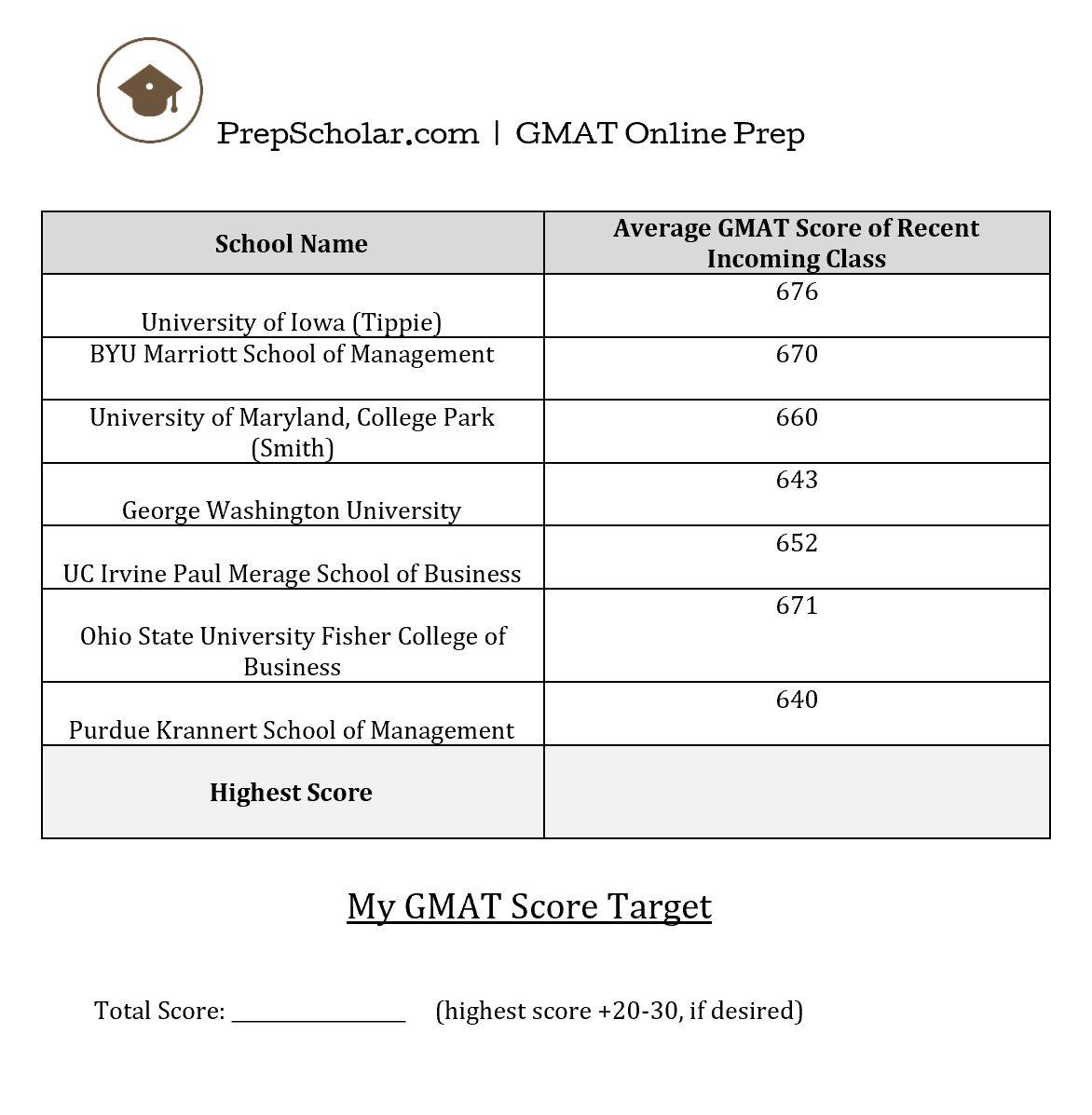 gmat score essay