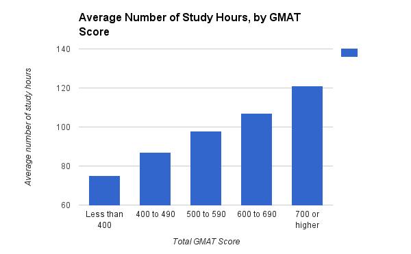 How to Improve Your GMAT Score: 13 Expert Tips • PrepScholar