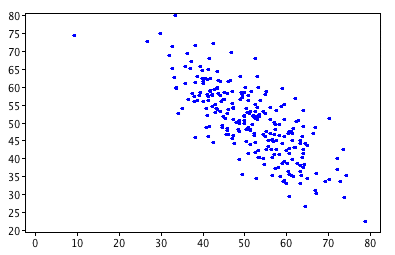 body_scatterplot
