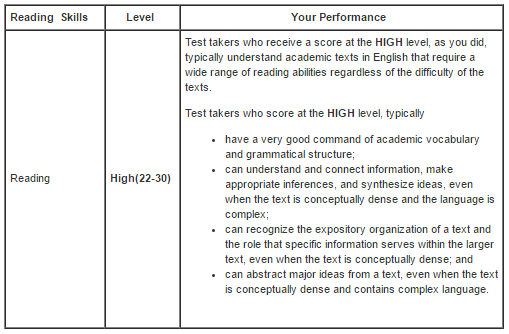 TOEFL Score Report: What's on It and How to Send It
